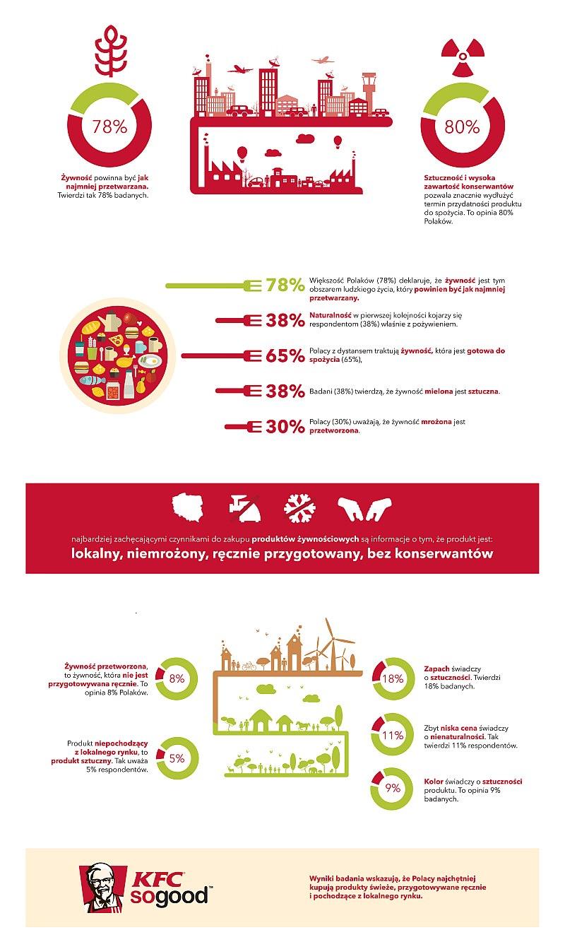Żywność powinna być naturalna, badanie TNS, Polacy nie chcą nienaturalności i sztuczności w swoim życiu